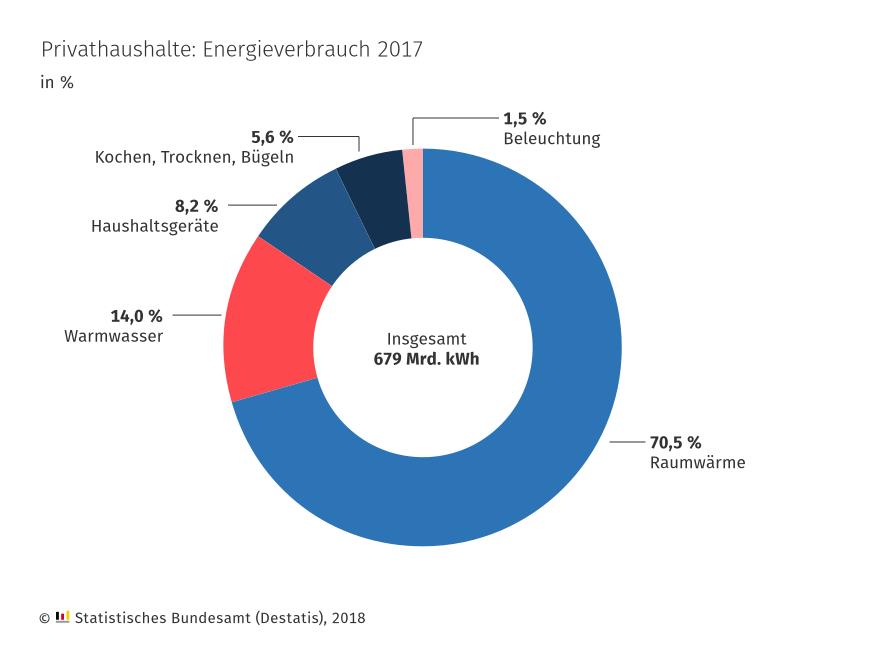 Privathaushalte Energieverbrauch 2017