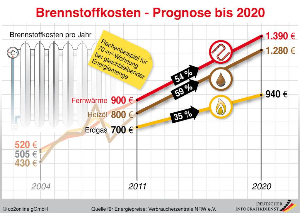 Entwicklung Brennstoffpreise bis 2020