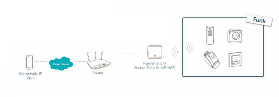 Homematic IP Access Point - Cloud
