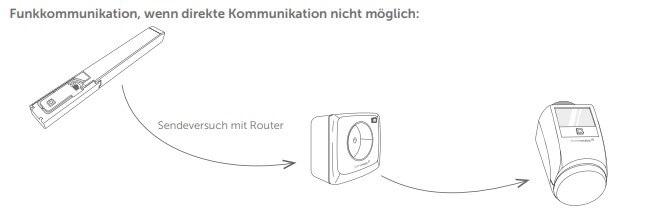 Funkbelastung Smartphone