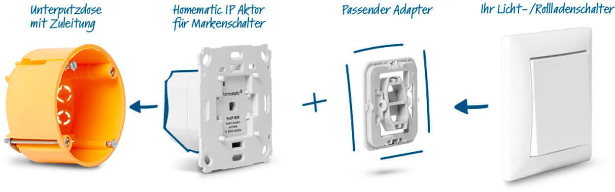 Adapter Installation Schaubild