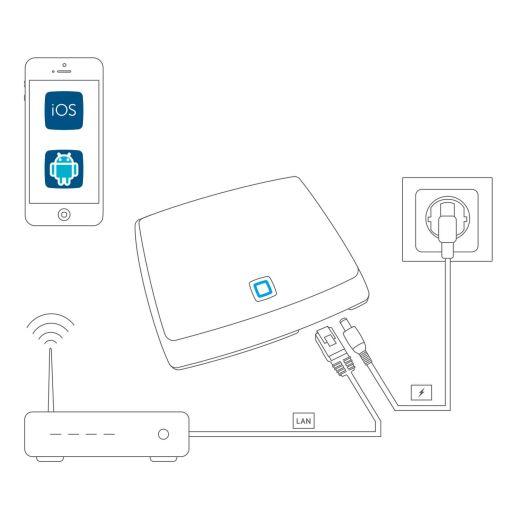 Homematic IP Rolladensteuerung für 8 Rollläden